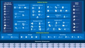 Azure 900 Preparation Tips