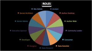 Tableau Learning by Roles
