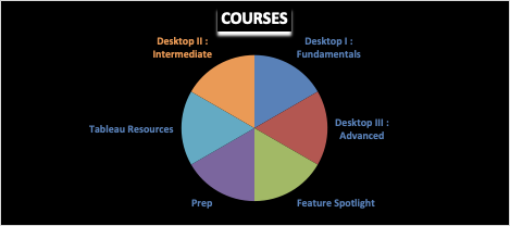Tableau Offerings by Courses