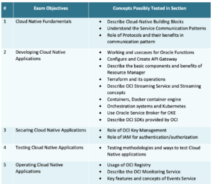 Exam Tips for OCI Developer Associate Exam 1Z0-1084-20