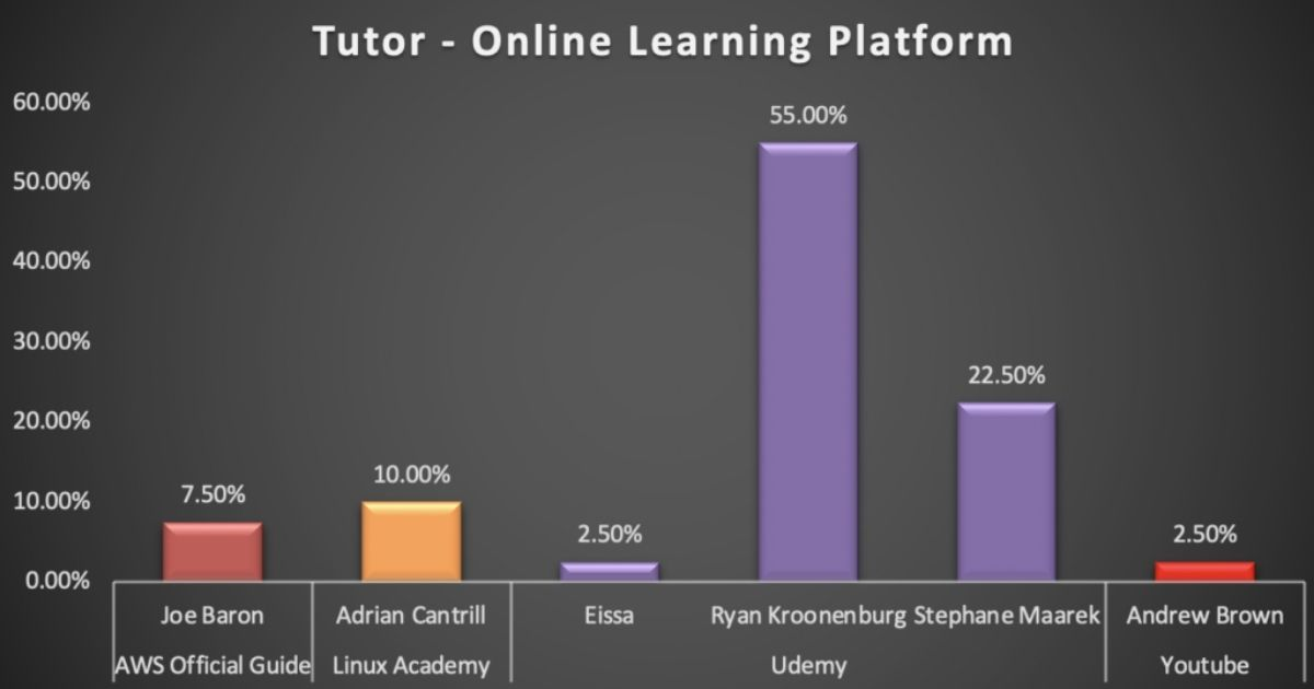 AWS Online Learning Market Share