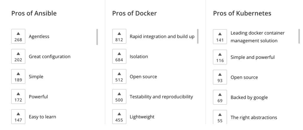 Ansible vs Docker vs Kubernetes