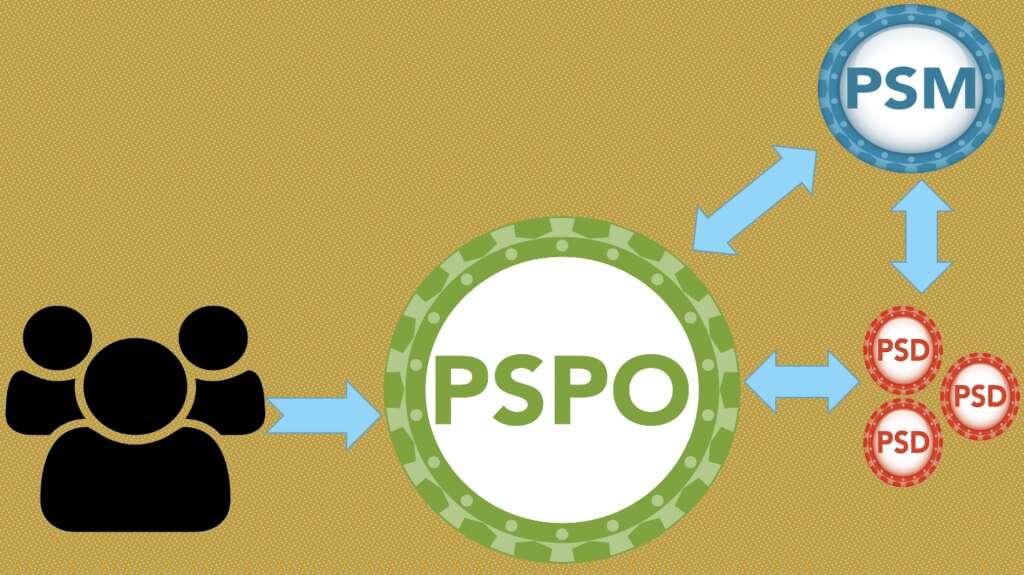 Exam Tips for PSPO I Certification
