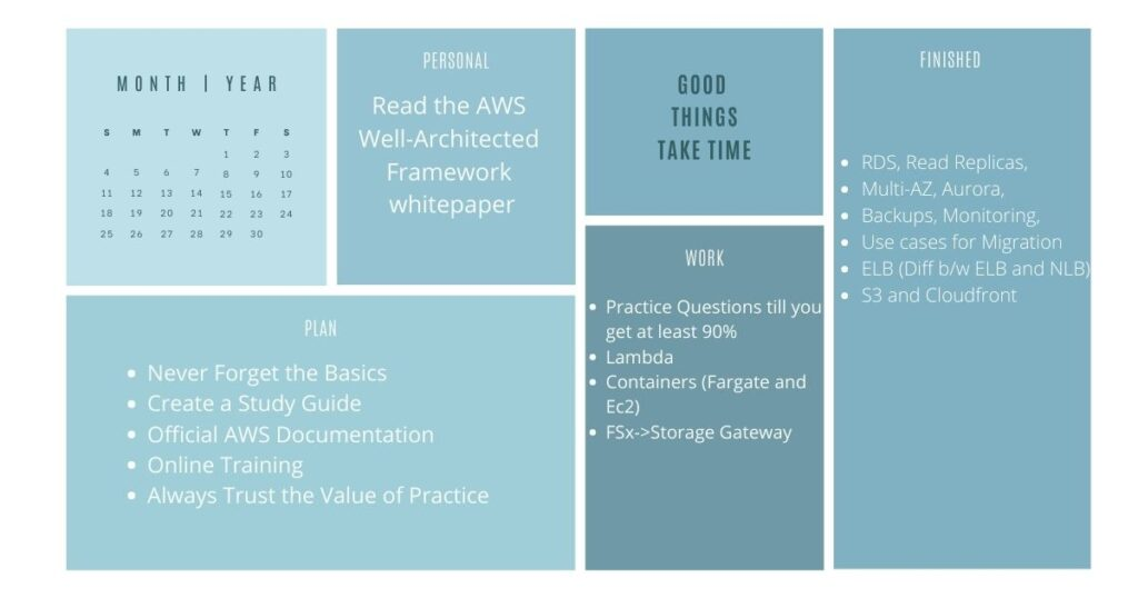 Preparation Guide for AWS Solution Architect Associate Certification