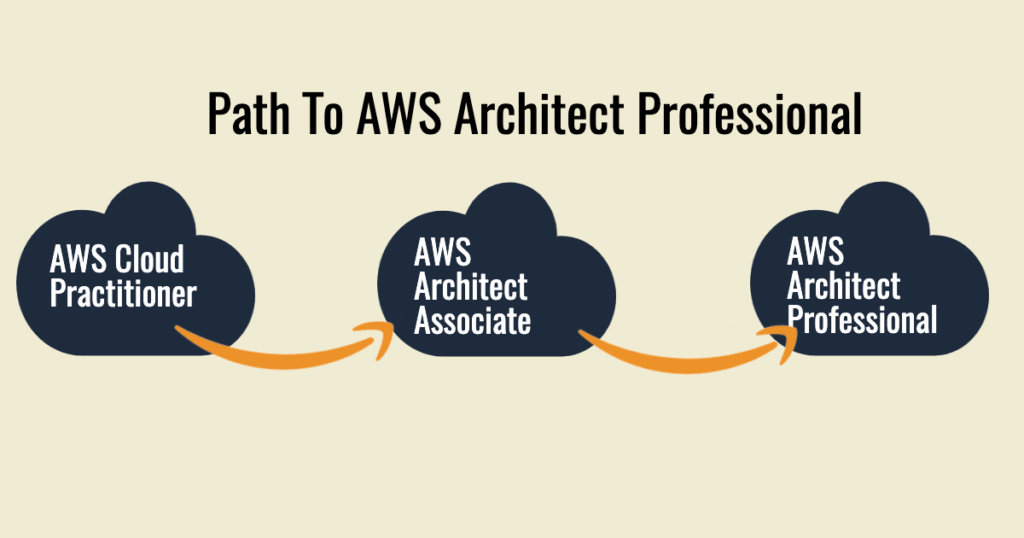 Path to become AWS Professional Architect